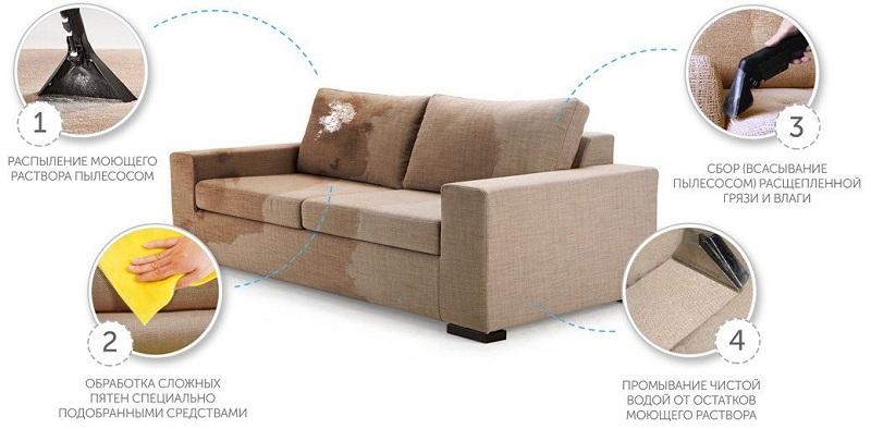 Зачем нужна химчистка мебели?